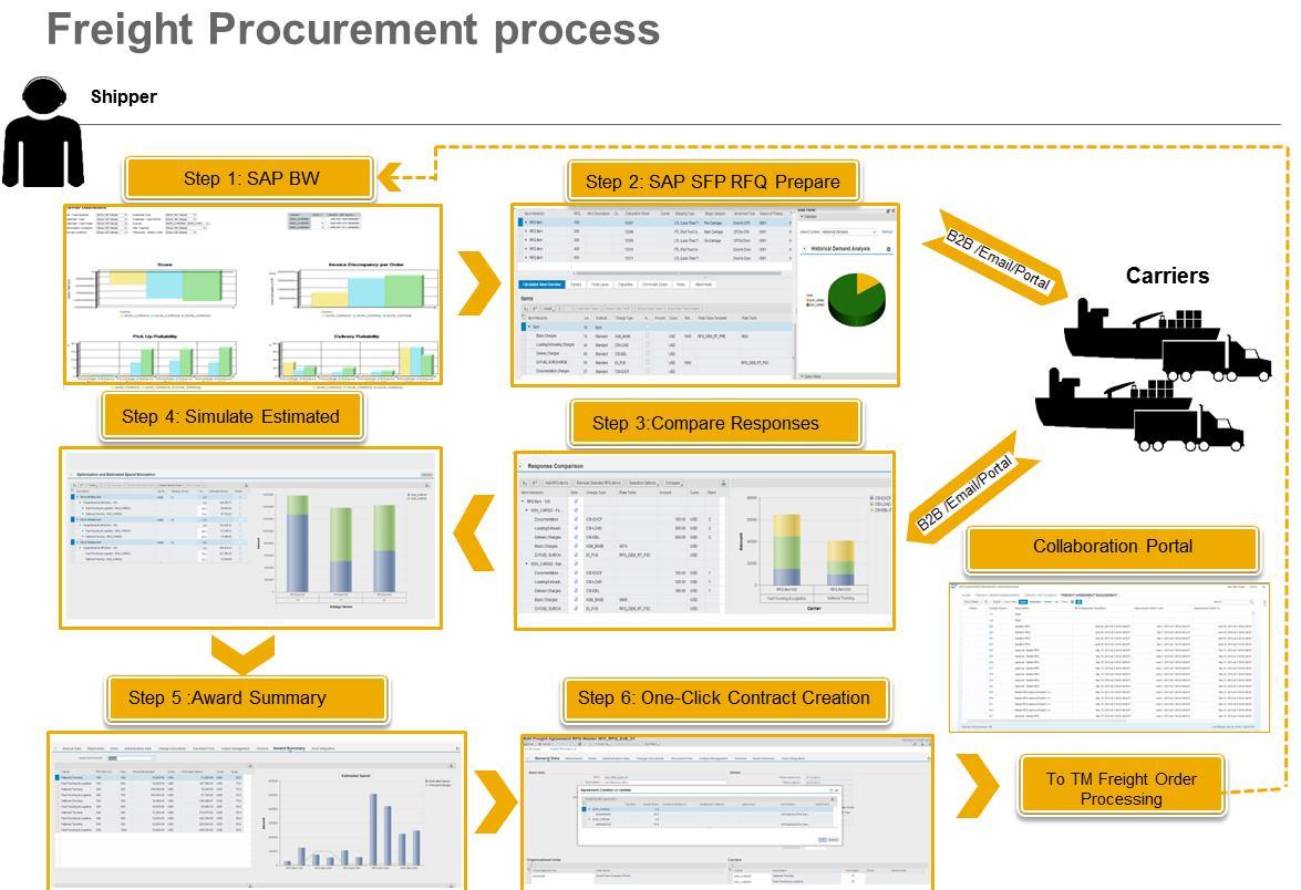 Tmp027 Strategic Freight Procurement Tmp
